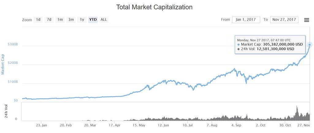 total cryptocurrency market cap ytd