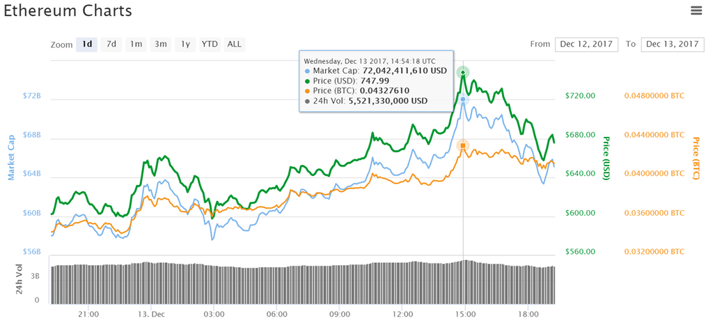 ether performance renewed all time high