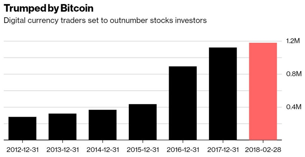 bitcoin investors outnumber stock traders